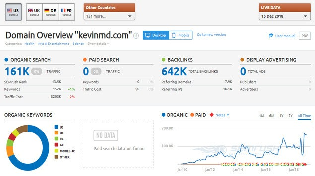 KevinMD Traffic SEMRush